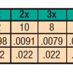 ALL PURPOSE TPRD LDR 7X, 2.4LB. 7.5FT