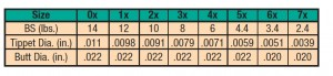 ALL PURPOSE TPRD LDR 3X, 8LB. 12FT