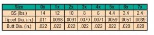 ALL PURPOSE TPRD LDR 7X, 2.4LB. 12FT