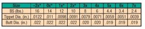 STANDARD TPRD LDR, 3X,8LB,9'