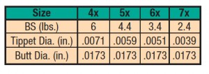 SPECIALIST TPRD LDR, 6X 3.4LB. 9FT