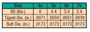 SPECIALIST TPRD LDR, 7X 2.4LB. 9FT