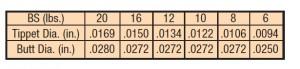 SALMON/LT. SALT TPRD LDR, 16LB. 10FT