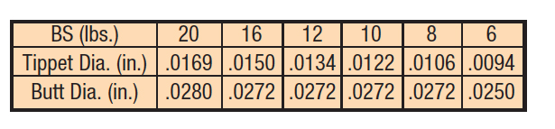 SALMON/LT. SALT TPRD LDR, 12LB. 15FT