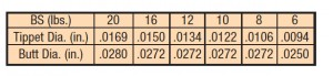 SALMON/LT. SALT TPRD LDR, 6LB. 15FT