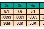 Varivas Super Tippet MS-Nylon 0X-10X